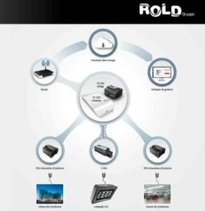 RoldOk-292x300